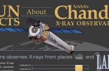 Explanation of the NASA Chandra X-Ray Observatory