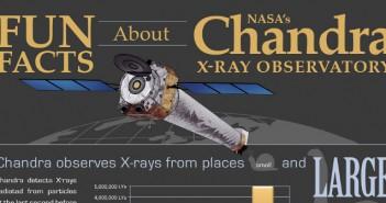 Explanation of the NASA Chandra X-Ray Observatory
