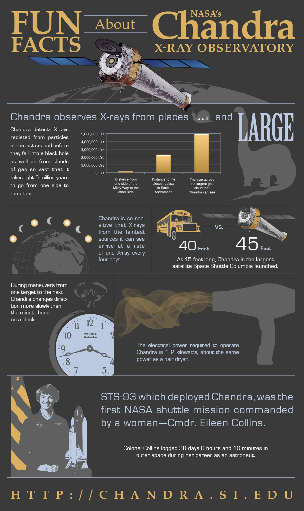 Facts About Chandra Observatory