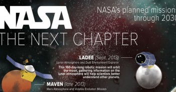 NASA Current and Future Space Missions