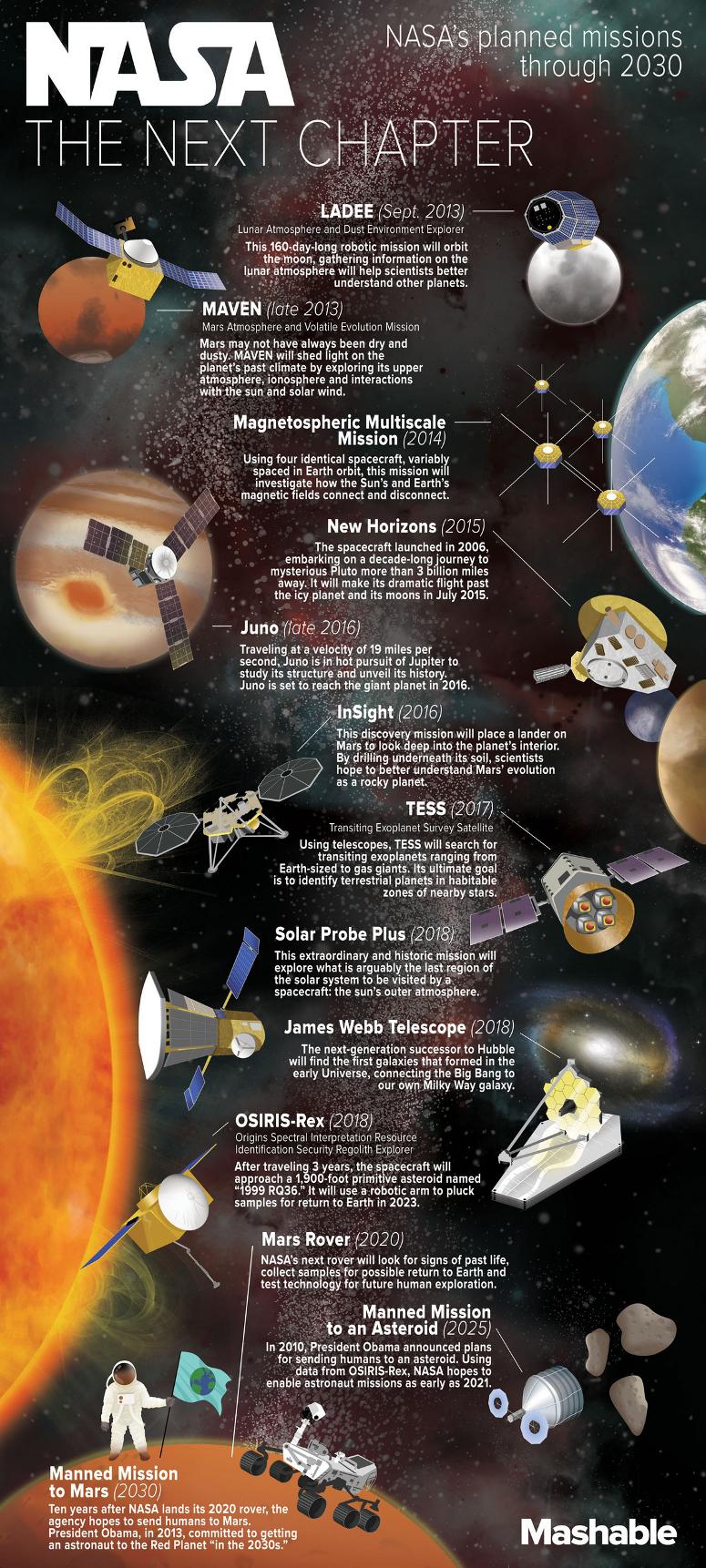 NASAs Future Trends