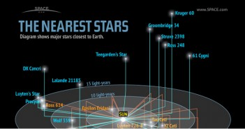 Nearest Star to our Solar System