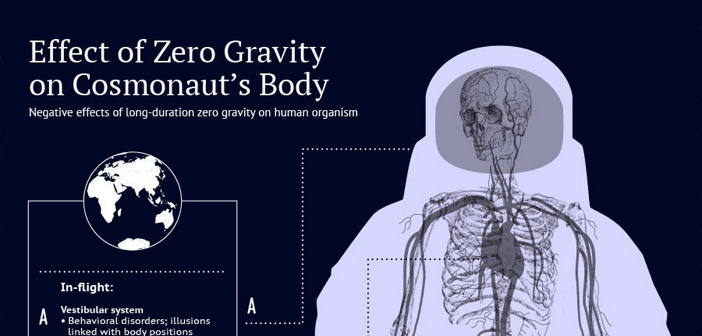Negative Effects of Space Exploration on the Human Body | Space & Astronomy