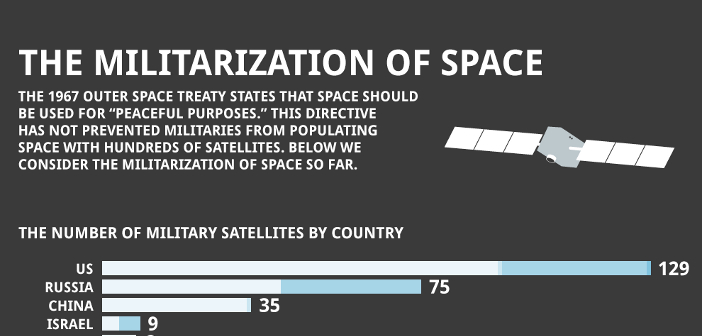 Number Of Military Communication Satellites By Country