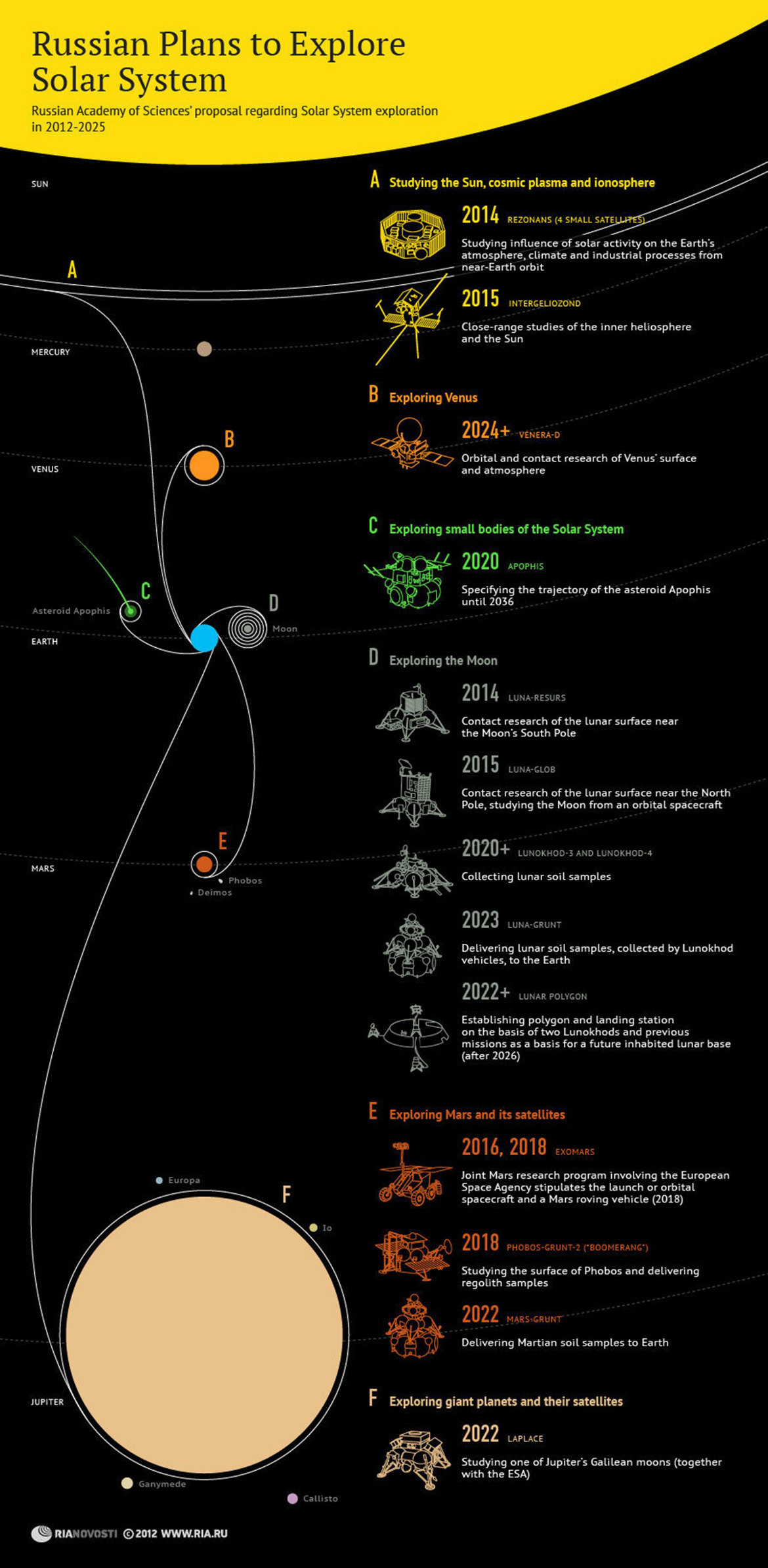 Russian Space Exploration Plans